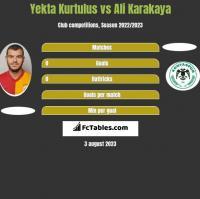 Yekta Kurtulus vs Ali Karakaya h2h player stats