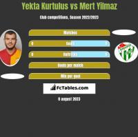 Yekta Kurtulus vs Mert Yilmaz h2h player stats