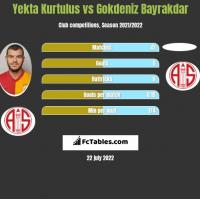 Yekta Kurtulus vs Gokdeniz Bayrakdar h2h player stats