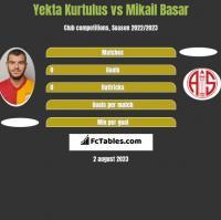 Yekta Kurtulus vs Mikail Basar h2h player stats