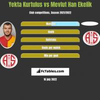 Yekta Kurtulus vs Mevlut Han Ekelik h2h player stats