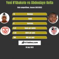 Yeni N'Gbakoto vs Abdoulaye Keita h2h player stats