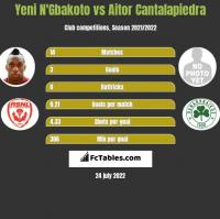 Yeni N'Gbakoto vs Aitor Cantalapiedra h2h player stats