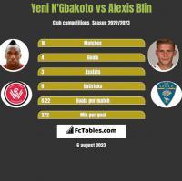 Yeni N'Gbakoto vs Alexis Blin h2h player stats