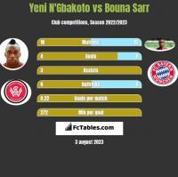 Yeni N'Gbakoto vs Bouna Sarr h2h player stats