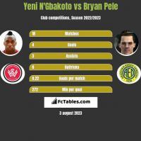 Yeni N'Gbakoto vs Bryan Pele h2h player stats