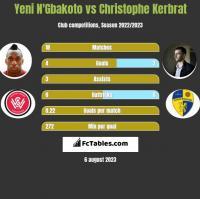 Yeni N'Gbakoto vs Christophe Kerbrat h2h player stats