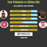 Yeni N'Gbakoto vs Clinton Njie h2h player stats