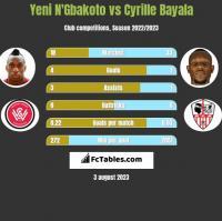 Yeni N'Gbakoto vs Cyrille Bayala h2h player stats