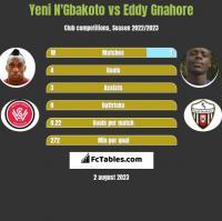 Yeni N'Gbakoto vs Eddy Gnahore h2h player stats