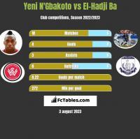 Yeni N'Gbakoto vs El-Hadji Ba h2h player stats