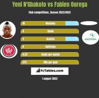 Yeni N'Gbakoto vs Fabien Ourega h2h player stats