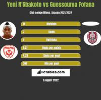 Yeni N'Gbakoto vs Guessouma Fofana h2h player stats