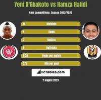 Yeni N'Gbakoto vs Hamza Hafidi h2h player stats