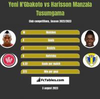 Yeni N'Gbakoto vs Harisson Manzala Tusumgama h2h player stats