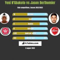 Yeni N'Gbakoto vs Jason Berthomier h2h player stats