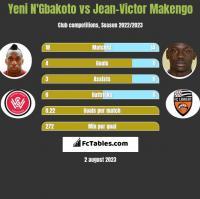 Yeni N'Gbakoto vs Jean-Victor Makengo h2h player stats