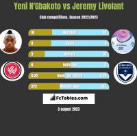 Yeni N'Gbakoto vs Jeremy Livolant h2h player stats