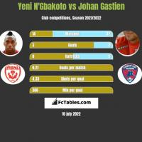 Yeni N'Gbakoto vs Johan Gastien h2h player stats