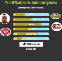 Yeni N'Gbakoto vs Jonathan Iglesias h2h player stats