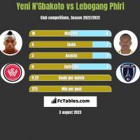 Yeni N'Gbakoto vs Lebogang Phiri h2h player stats