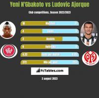Yeni N'Gbakoto vs Ludovic Ajorque h2h player stats