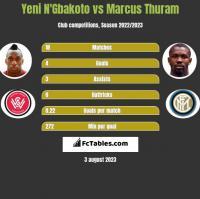 Yeni N'Gbakoto vs Marcus Thuram h2h player stats