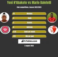 Yeni N'Gbakoto vs Mario Balotelli h2h player stats