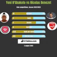 Yeni N'Gbakoto vs Nicolas Benezet h2h player stats