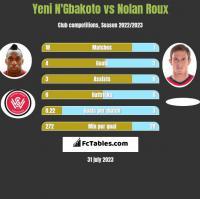 Yeni N'Gbakoto vs Nolan Roux h2h player stats