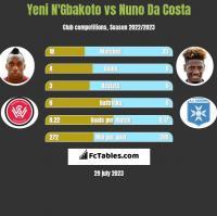 Yeni N'Gbakoto vs Nuno Da Costa h2h player stats