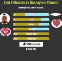 Yeni N'Gbakoto vs Ousseynou Thioune h2h player stats