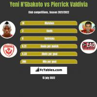 Yeni N'Gbakoto vs Pierrick Valdivia h2h player stats