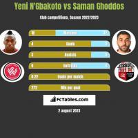 Yeni N'Gbakoto vs Saman Ghoddos h2h player stats