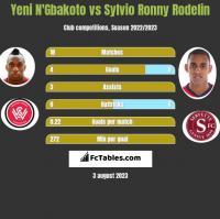 Yeni N'Gbakoto vs Sylvio Ronny Rodelin h2h player stats