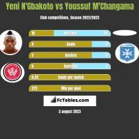 Yeni N'Gbakoto vs Youssuf M'Changama h2h player stats