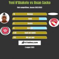 Yeni N'Gbakoto vs Ihsan Sacko h2h player stats