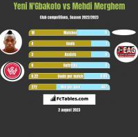 Yeni N'Gbakoto vs Mehdi Merghem h2h player stats