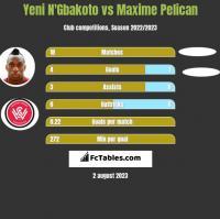 Yeni N'Gbakoto vs Maxime Pelican h2h player stats