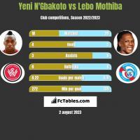 Yeni N'Gbakoto vs Lebo Mothiba h2h player stats