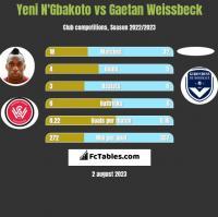Yeni N'Gbakoto vs Gaetan Weissbeck h2h player stats