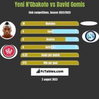Yeni N'Gbakoto vs David Gomis h2h player stats