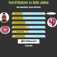 Yeni N'Gbakoto vs Ablie Jallow h2h player stats