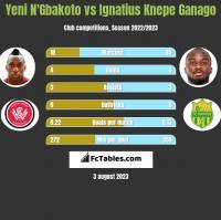 Yeni N'Gbakoto vs Ignatius Knepe Ganago h2h player stats