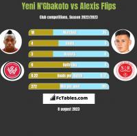 Yeni N'Gbakoto vs Alexis Flips h2h player stats