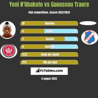 Yeni N'Gbakoto vs Gaoussou Traore h2h player stats
