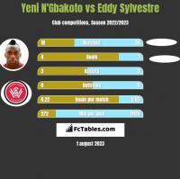 Yeni N'Gbakoto vs Eddy Sylvestre h2h player stats