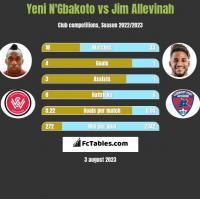 Yeni N'Gbakoto vs Jim Allevinah h2h player stats