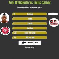 Yeni N'Gbakoto vs Louis Carnot h2h player stats