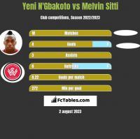 Yeni N'Gbakoto vs Melvin Sitti h2h player stats